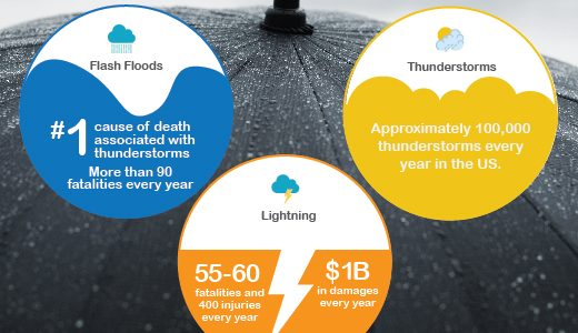 Crash Course in Thunderstorm Safety